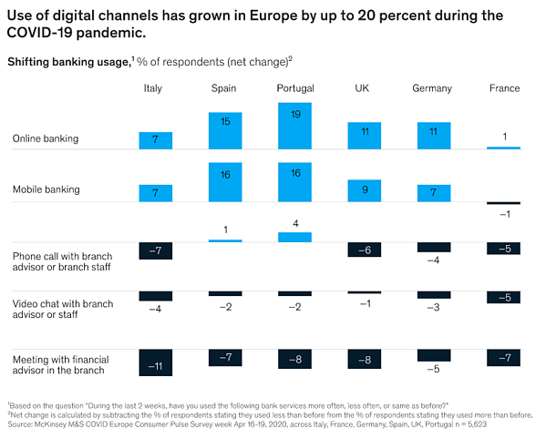 McKinsey_use of digital channels