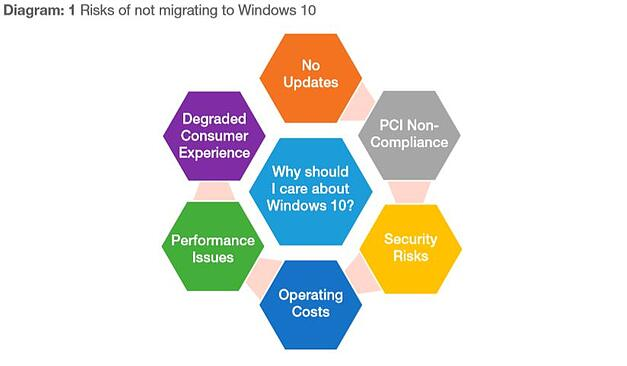 Risks of not migrating to Windows 10